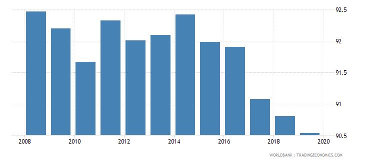 moldova total net enrolment rate primary male percent wb data