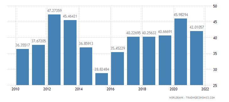 moldova total reserves percent of total external debt wb data