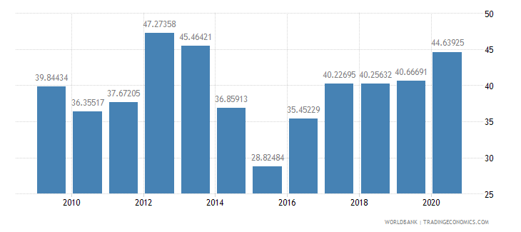 moldova total reserves percent of total external debt wb data