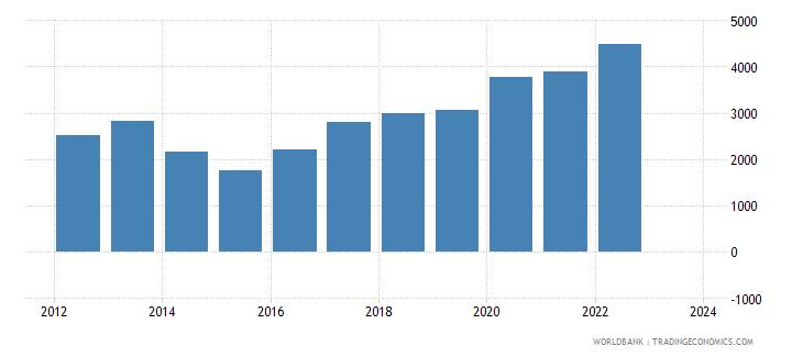 moldova total reserves wb data
