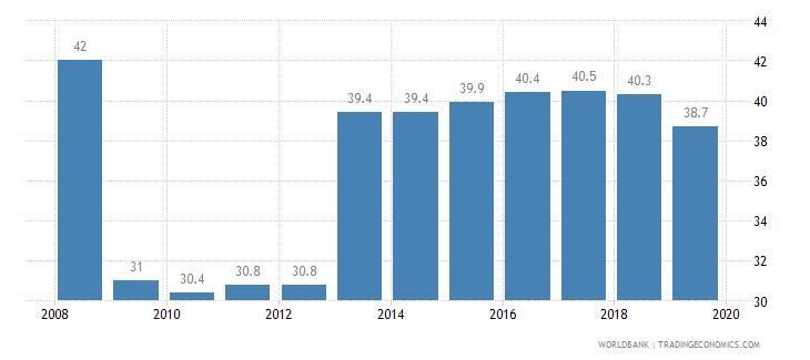 moldova total tax rate percent of profit wb data