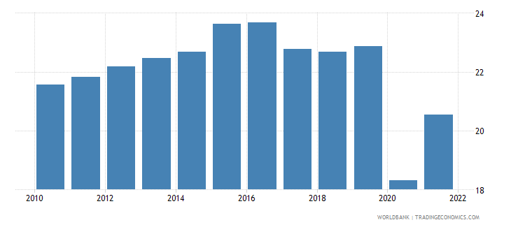 moldova trade in services percent of gdp wb data