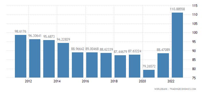 moldova trade percent of gdp wb data