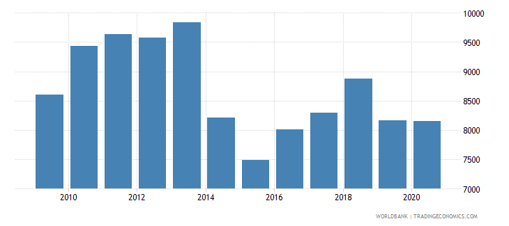 moldova trademark applications nonresident by count wb data