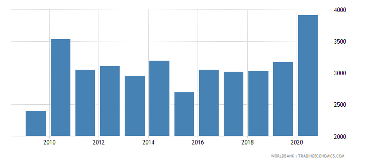 moldova trademark applications resident by count wb data