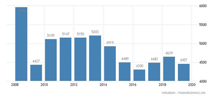moldova trademark applications total wb data