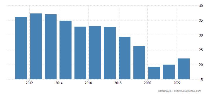 moldova transport services percent of service exports bop wb data