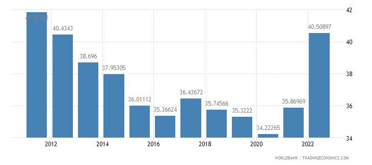 moldova transport services percent of service imports bop wb data