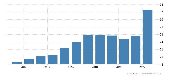 moldova travel services percent of service exports bop wb data