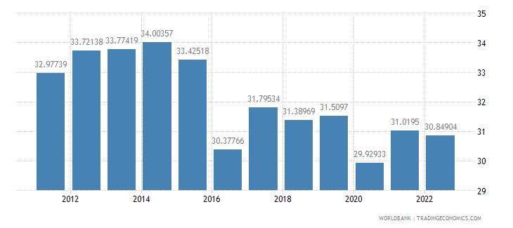 moldova travel services percent of service imports bop wb data