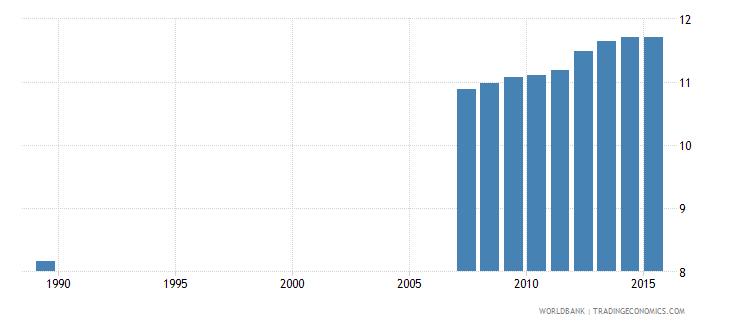 moldova uis mean years of schooling of the population age 25 total wb data