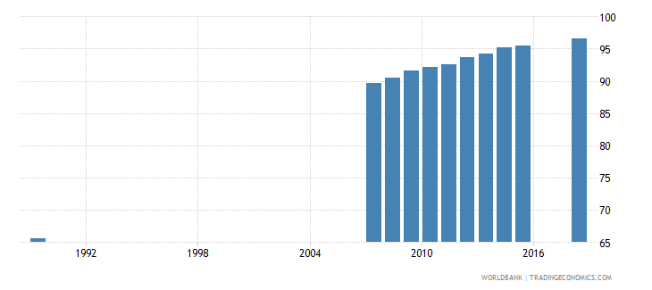 moldova uis percentage of population age 25 with at least completed lower secondary education isced 2 or higher female wb data