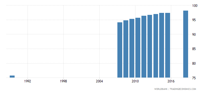 moldova uis percentage of population age 25 with at least completed lower secondary education isced 2 or higher male wb data