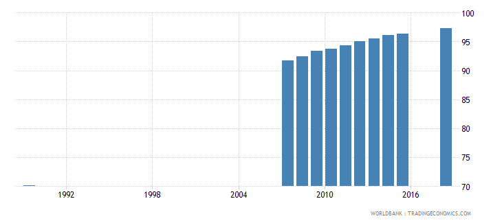moldova uis percentage of population age 25 with at least completed lower secondary education isced 2 or higher total wb data