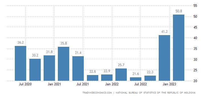 Moldova Unemployed Persons