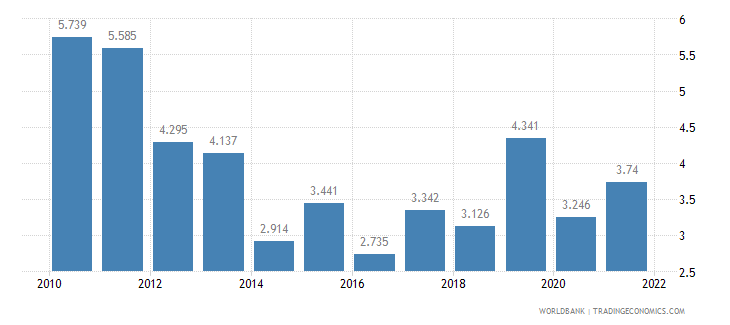 moldova unemployment female percent of female labor force wb data