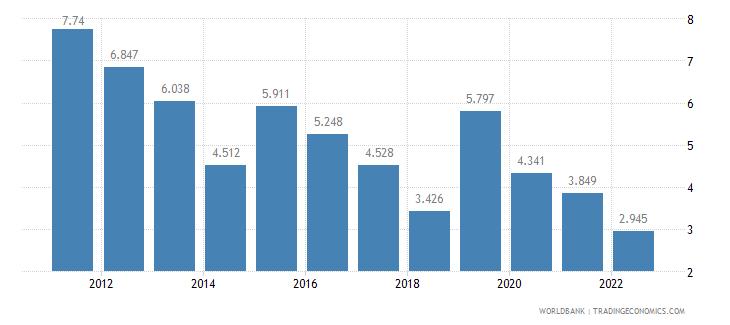 moldova unemployment male percent of male labor force wb data