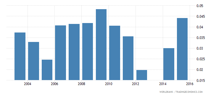 moldova unemployment rate  female wb data
