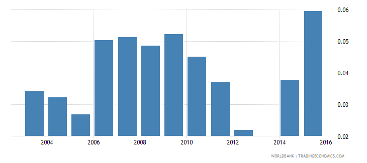 moldova unemployment rate in total population wb data