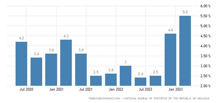 Moldova Unemployment Rate