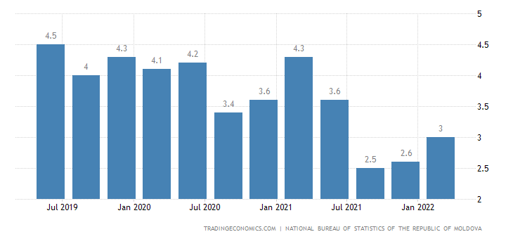 Moldova Unemployment Rate