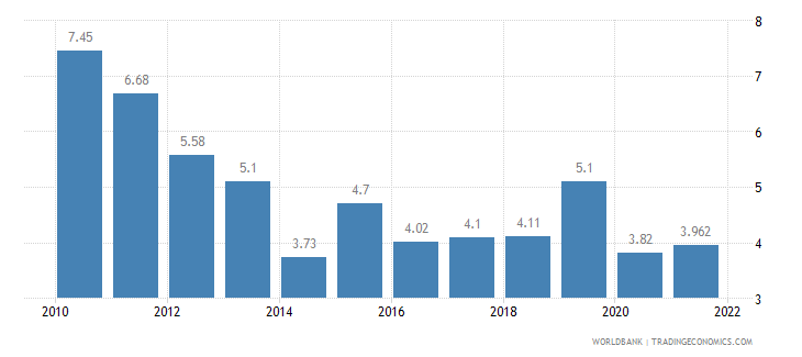 moldova unemployment total percent of total labor force wb data