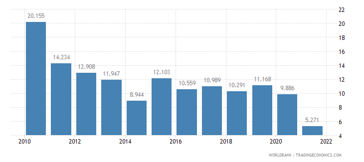 moldova unemployment youth male percent of male labor force ages 15 24 wb data
