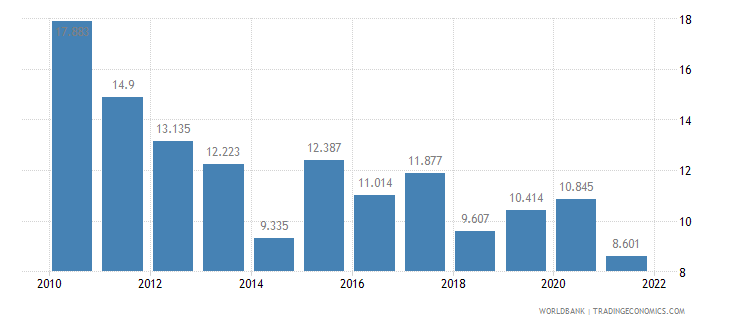 moldova unemployment youth total percent of total labor force ages 15 24 wb data