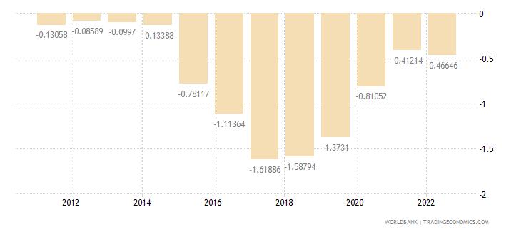 moldova urban population growth annual percent wb data