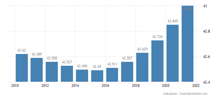 moldova urban population percent of total wb data