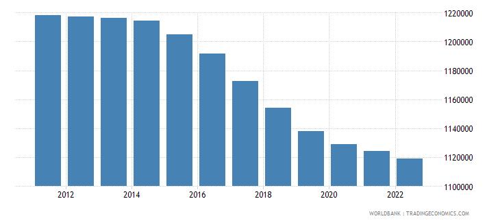 moldova urban population wb data