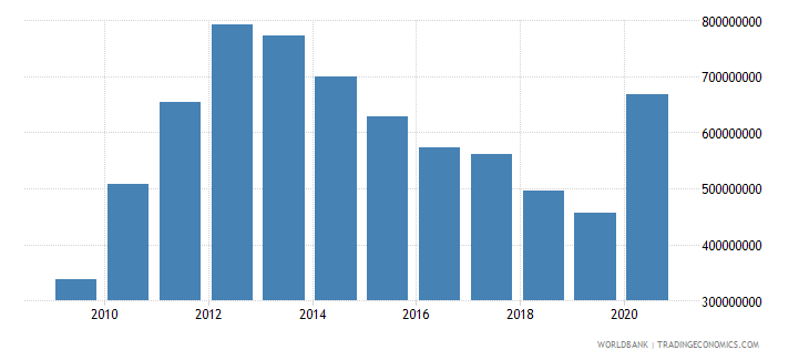 moldova use of imf credit dod us dollar wb data