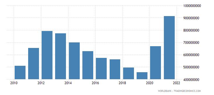 moldova use of imf credit dod us dollar wb data