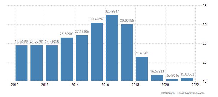 moldova vulnerable employment female percent of female employment wb data