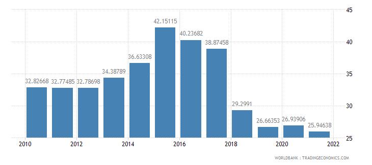 moldova vulnerable employment male percent of male employment wb data