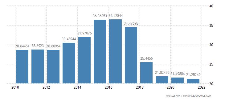 moldova vulnerable employment total percent of total employment wb data