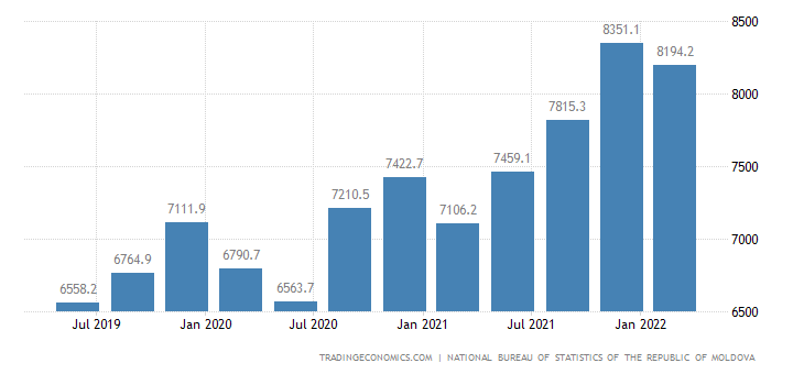 Moldova Average Monthly Wages in Manufacturing