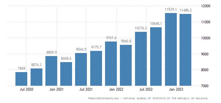 Moldova Average Monthly Wages | 2019 | Data | Chart | Calendar