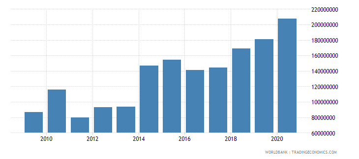 moldova workers remittances and compensation of employees paid us dollar wb data