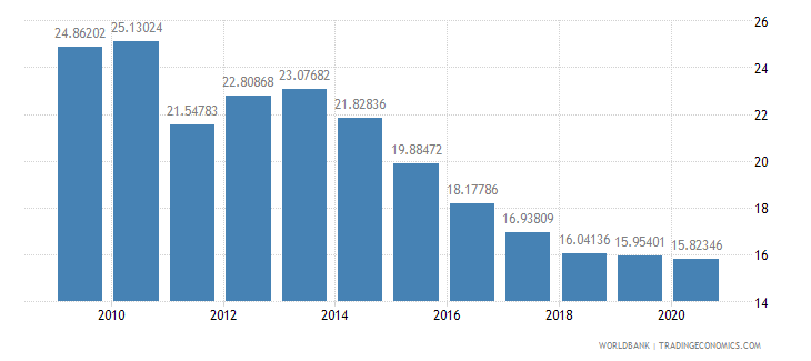moldova workers remittances and compensation of employees received percent of gdp wb data
