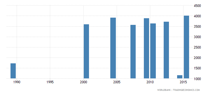 moldova youth illiterate population 15 24 years both sexes number wb data