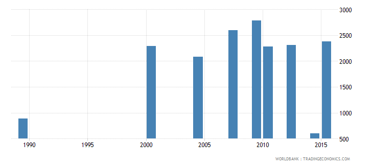 moldova youth illiterate population 15 24 years male number wb data