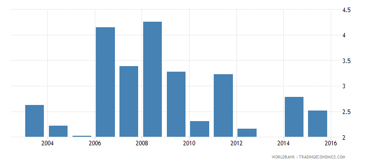 moldova youth to adult unemployment rate in total population wb data