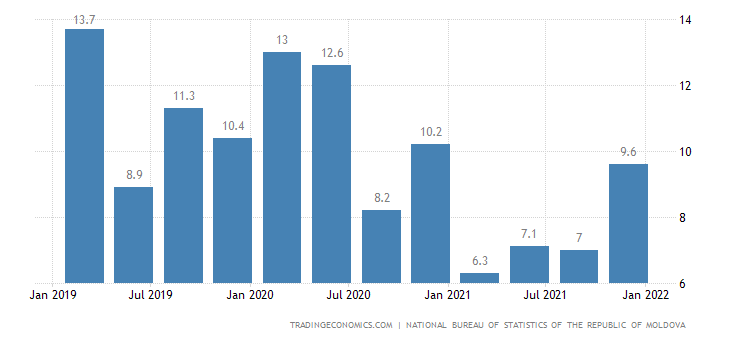 Moldova Youth Unemployment Rate