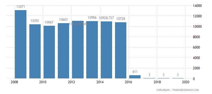 monaco air transport registered carrier departures worldwide wb data
