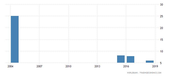 monaco birth rate crude per 1000 people wb data