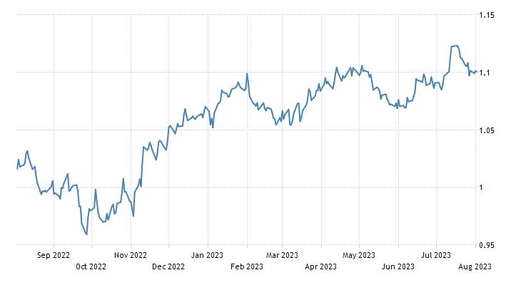 EURO EXCHANGE RATE - EUR/USD - MONACO