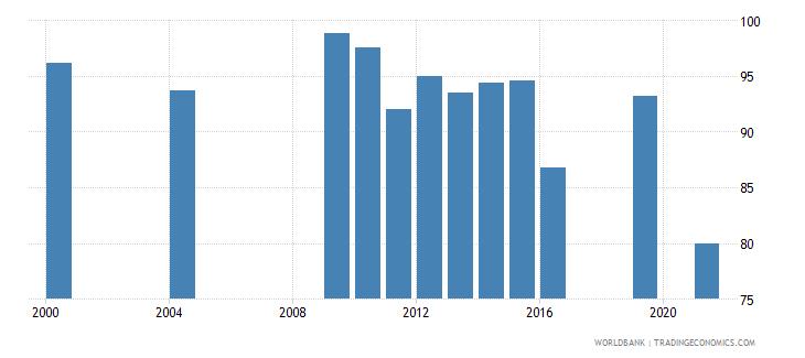 monaco current education expenditure primary percent of total expenditure in primary public institutions wb data