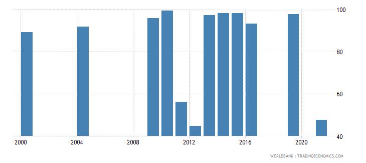 monaco current education expenditure secondary percent of total expenditure in secondary public institutions wb data