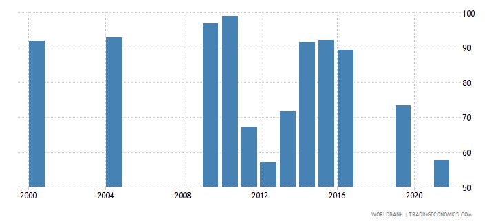 monaco current education expenditure total percent of total expenditure in public institutions wb data